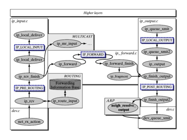 Linux Kernel Network subsystem architecture