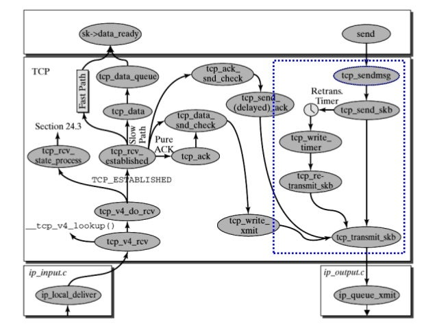 Linux Kernel Network subsystem :: IPv4/TCP architecture