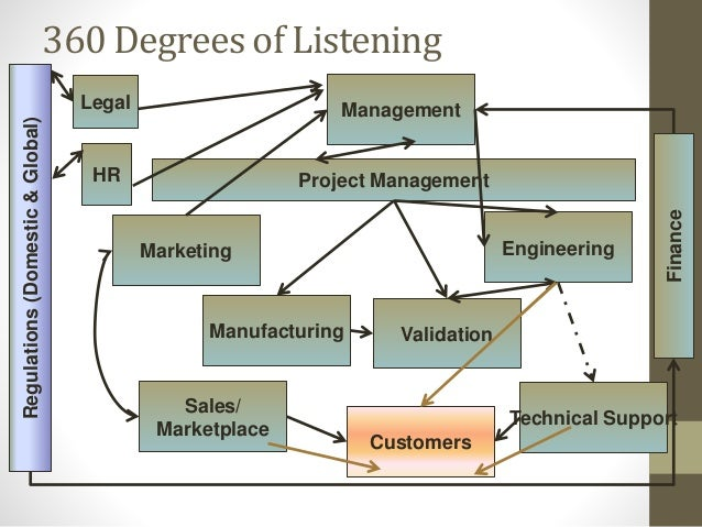 Marketing Management Engineering Manufacturing Customers Sales/ Marketplace 360 Degrees of Listening Project Management Fi...