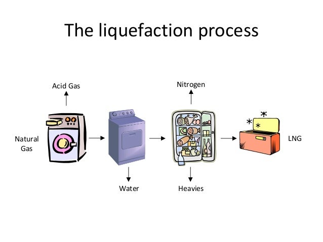 The Lng Liquefaction Process Simply Fancy Household