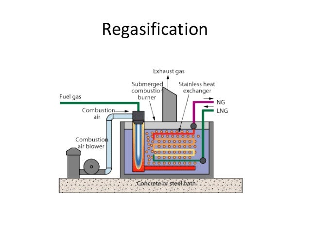 The Lng Liquefaction Process