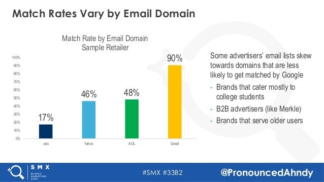 #SMX #33B2 @PronouncedAhndy Match Rates Vary by Email Domain 17% 46% 48% 90% 0% 10% 20% 30% 40% 50% 60% 70% 80% 90% 100% ....