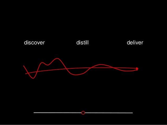 discover distill deliver