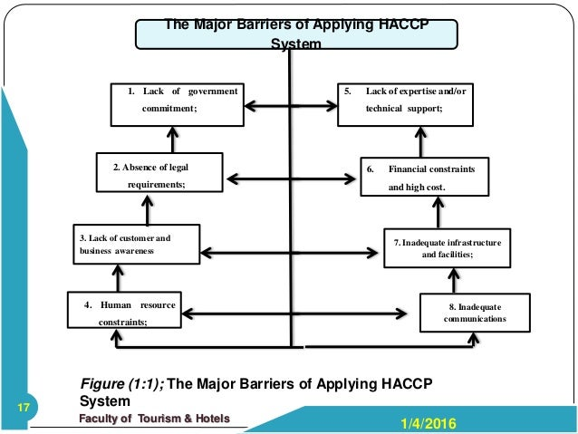 barriers to implemetation of haccp The barriers to the implementation of the haccp system in food sectors, especially among small food manufacturers have been widely studied, and the more often cited of them are the cost of implementation, the lack of economical resources and purchasing power, the complexity of food-handling practices, the lack of technical expertise and.