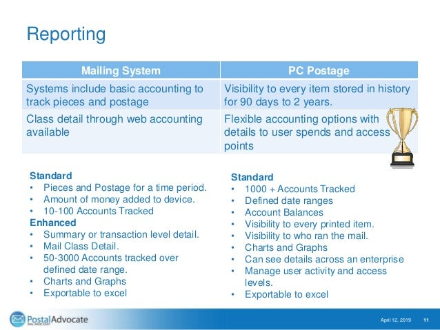 Reporting Mailing System PC Postage Systems include basic accounting to track pieces and postage Visibility to every item ...