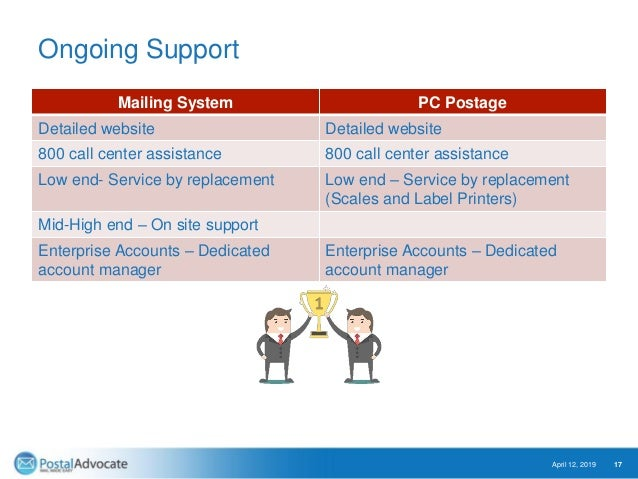 Ongoing Support Mailing System PC Postage Detailed website Detailed website 800 call center assistance 800 call center ass...