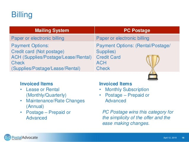 Billing Mailing System PC Postage Paper or electronic billing Paper or electronic billing Payment Options: Credit card (No...