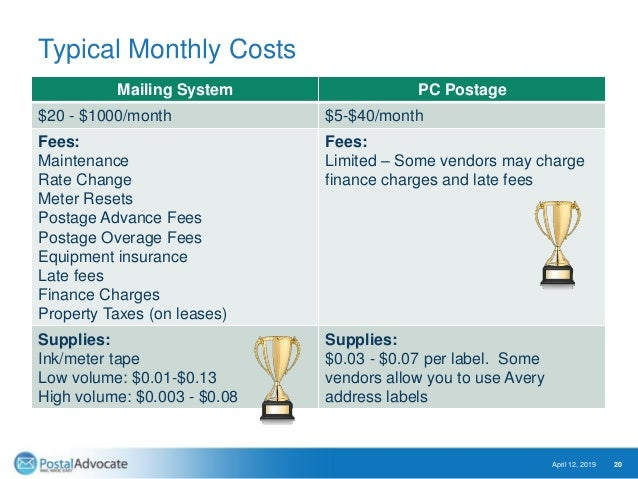 Typical Monthly Costs Mailing System PC Postage $20 - $1000/month $5-$40/month Fees: Maintenance Rate Change Meter Resets ...