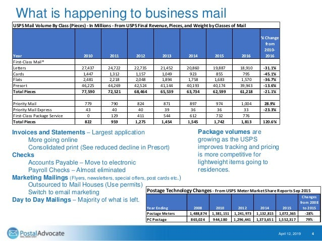 What is happening to business mail April 12, 2019 4 USPS Mail Volume By Class (Pieces) - In Millions - From USPS Final Rev...