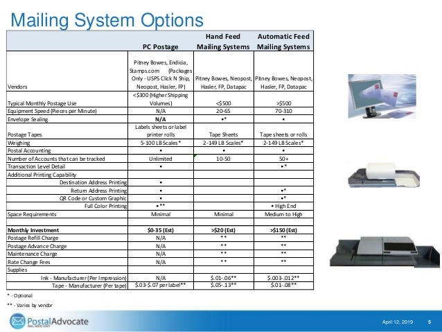 Mailing System Options April 12, 2019 5 PC Postage Hand Feed Mailing Systems Automatic Feed Mailing Systems Vendors Pitney...