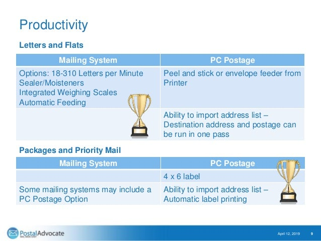Productivity Mailing System PC Postage Options: 18-310 Letters per Minute Sealer/Moisteners Integrated Weighing Scales Aut...