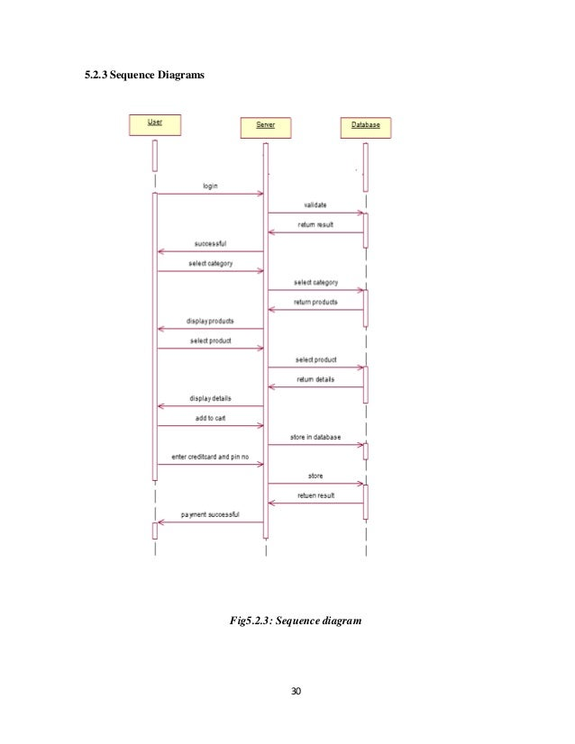 The main purpose of the project is to manage the supermarket efficien 30523 sequence diagramsfig523 sequence diagram ccuart Gallery