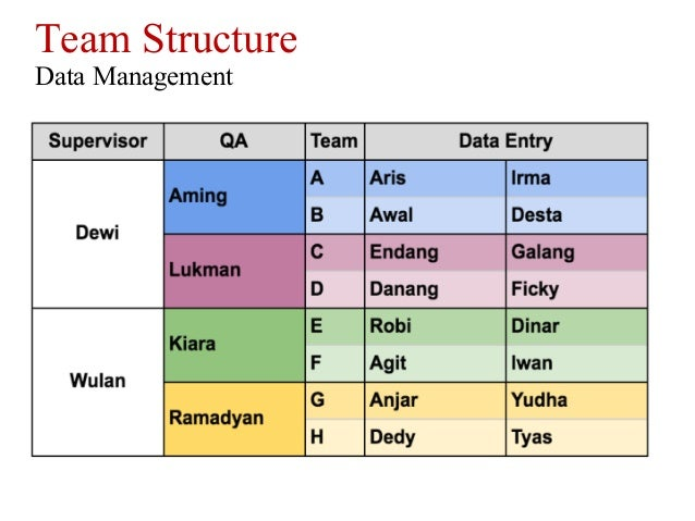 Dewi Sulistiongrum, HOT Indonesia, The Mapping Strategy to Develop OS…
