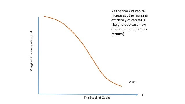 marginal efficiency of investment