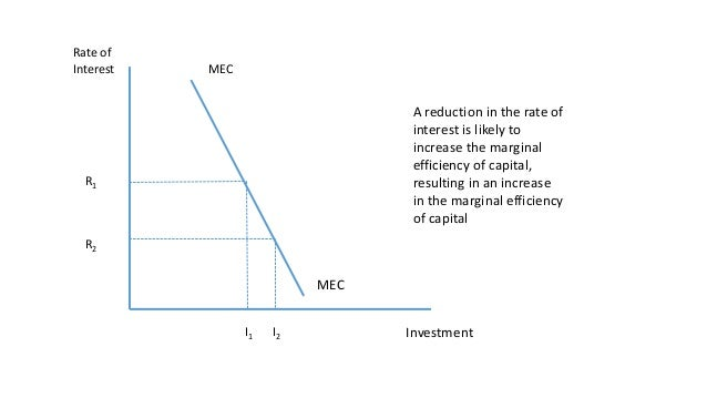 The marginal efficiency of capital 8 ccuart Choice Image