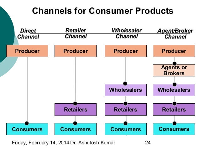 the marketing channels