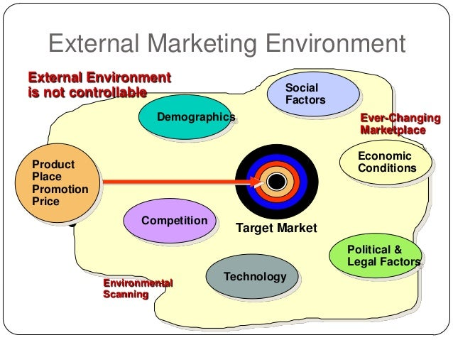 product and place factors in marketing