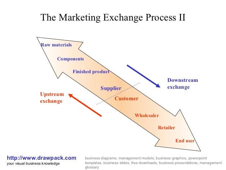 exchange relationship in marketing example