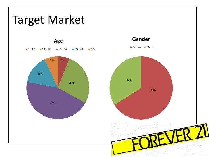 Target market for bread talk