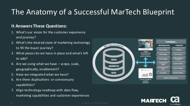 The martech blueprint imperative 12 malvernweather Image collections