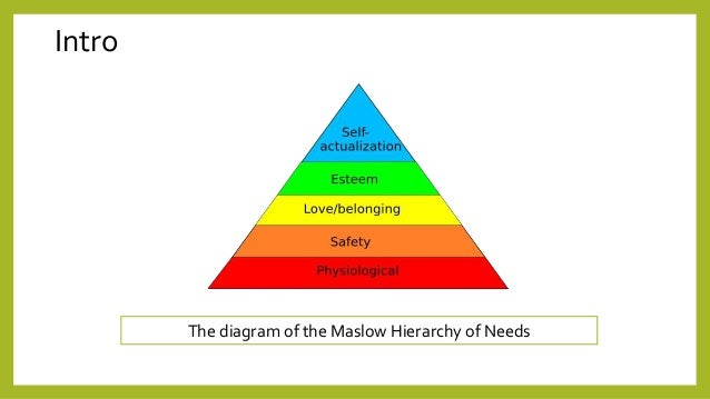 The maslow hierarchy of needs intro the diagram of the maslow hierarchy of needs ccuart Images