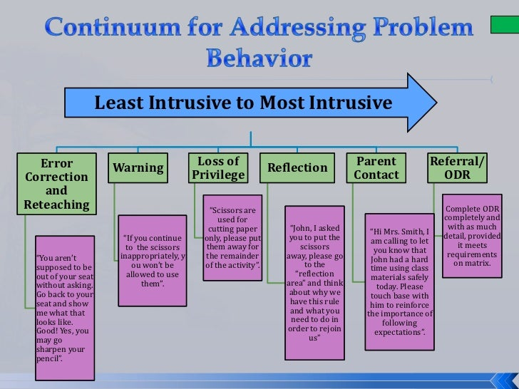Positive Behavioral Interventions and Supports (PBIS), Cases from the ...