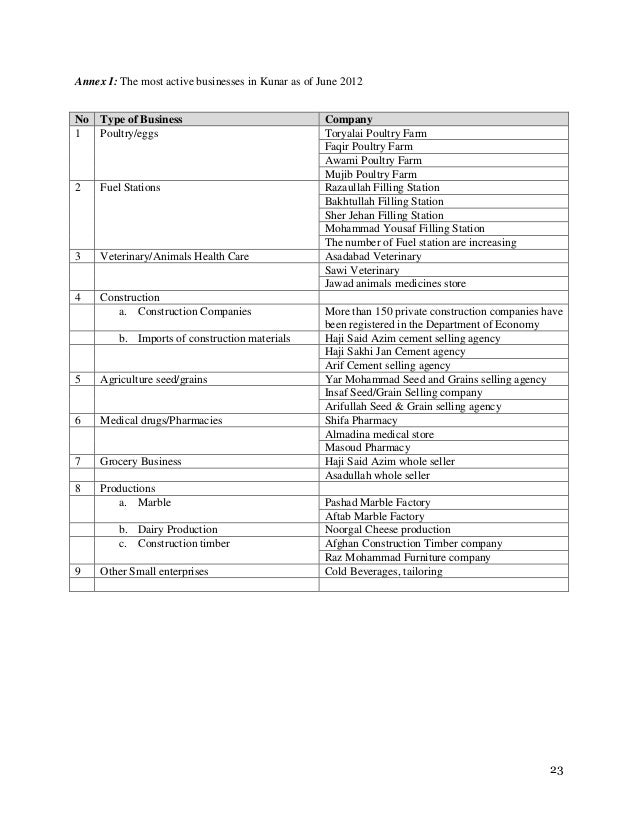 Kunar province private sector development, thematic paper