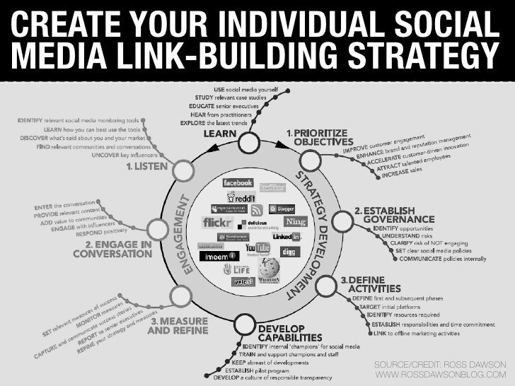 CREATE YOUR INDIVIDUAL SOCIAL MEDIA LINK-BUILDING STRATEGY                          SOURCE/CREDIT: ROSS DAWSON            ...