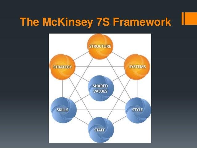 Utiliser le modèle 7S de McKinsey en intelligence économique