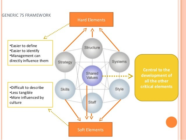 easy jet mckinsey 7s internal analysis The model is most often used as an organizational analysis tool to assess and monitor changes in the internal situation of what would become the mckinsey 7s.