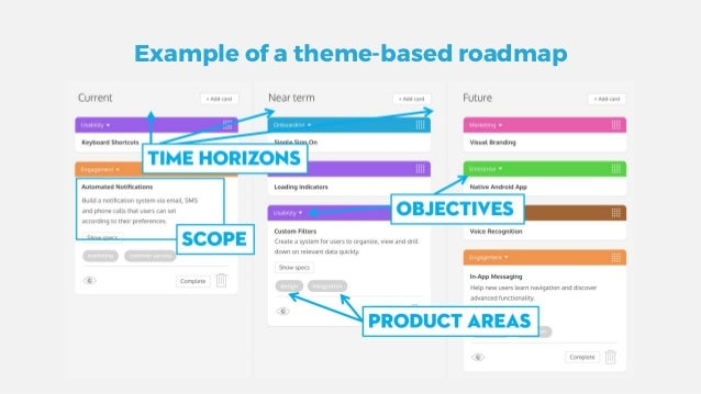 Creating Agile Product Roadmaps Everyone Understands - Lean roadmap template