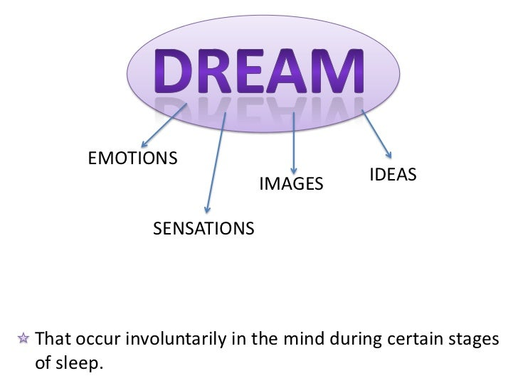 EMOTIONS                           IMAGES        IDEAS              SENSATIONSThat occur involuntarily in the mind during ...