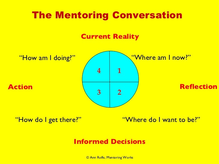 """The Mentoring Conversation Current Reality Reflection Informed Decisions Action """" Where am I now?"""" """" Where do I want to be..."""