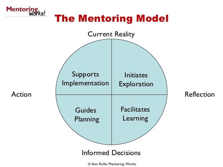 The Mentoring Model Initiates Exploration Guides  Planning Facilitates Learning Supports Implementation Reflection Action ...
