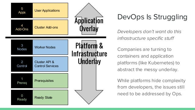 Platform & Infrastructure Underlay Ready State 0 Ready Prerequisites 1 Prereq Cluster API & Control Services 2 Control Wor...