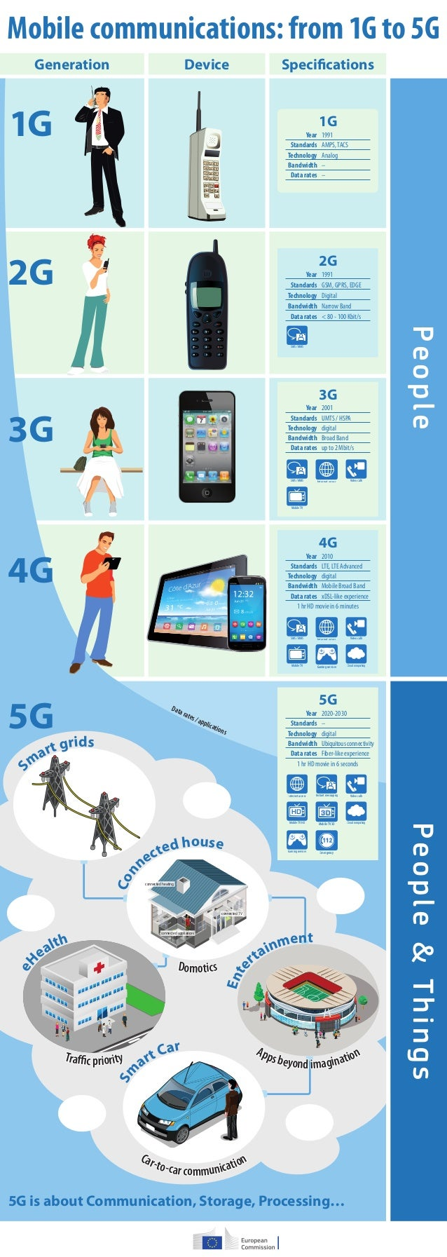 Mobile communications: from 1G to 5G  * # 0  Data rates / applications  1 2 3  4 5 6  7 8 9  * #0  RclClr Snd  Sto Lock En...