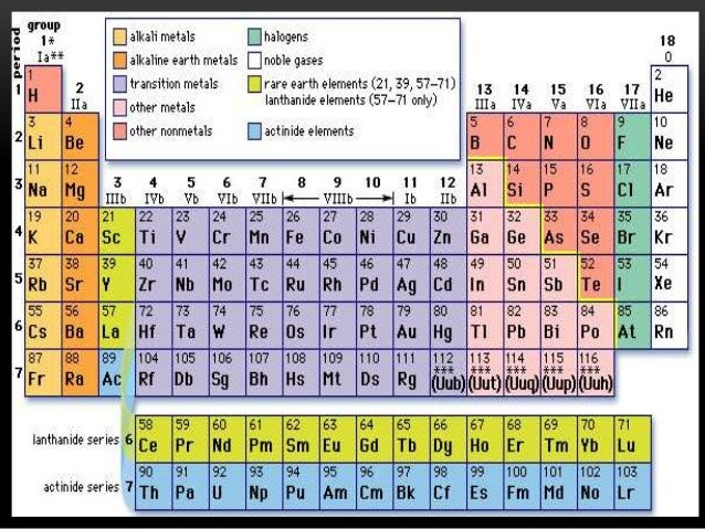 Good 4th Quarter THE MODERN PERIODIC TABLE; 2.