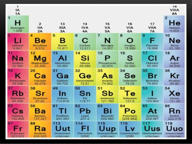 The modern periodic table urtaz Images