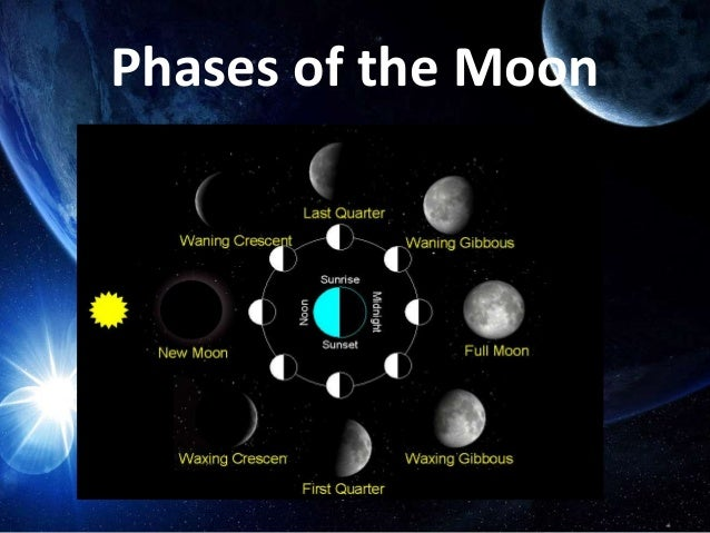 """""""THE MOON"""" SCI 105 ASTRONOMY Presented by: ISSAH JAPSON, BSED Math"""