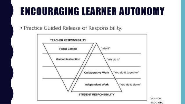 ENCOURAGING LEARNER AUTONOMY • Practice Guided Release of Responsibility. Source: ascd.org
