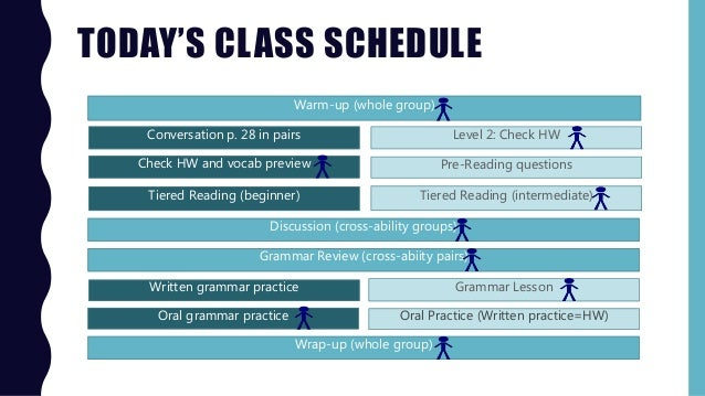 TODAY'S CLASS SCHEDULE Warm-up (whole group) Conversation p. 28 in pairs Discussion (cross-ability groups) Check HW and vo...