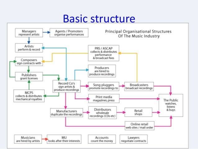 The music industry structure1 3 ccuart Image collections