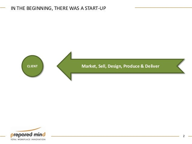 The Myth of Innovation - Strategies for Corporate Survival Slide 2
