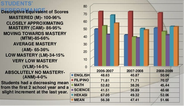 analysis of national achievement test of Trend analysis date of examination: march 14, 2006 number of examinees: 985,754 national achievement test - fourth year (sy2005-2006) 3.