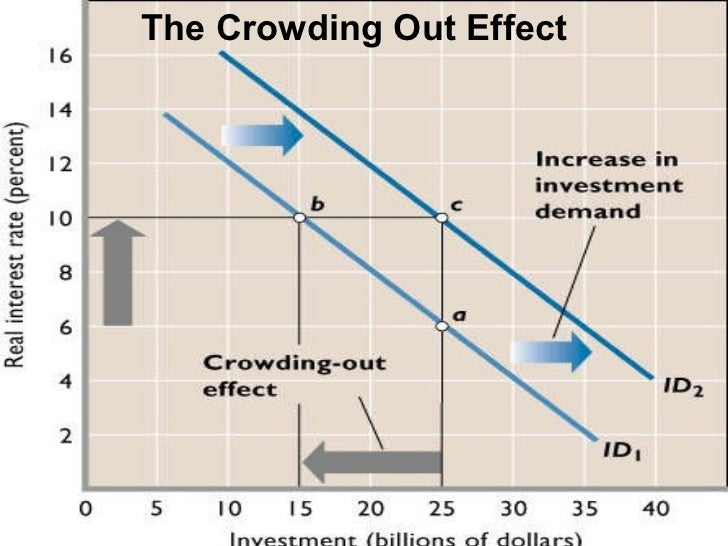 effect of government debt on incentives for money creation In response to the financial crisis and its impact on the economy, the federal government has increased government spending markedly in order to stimulate economic growth.