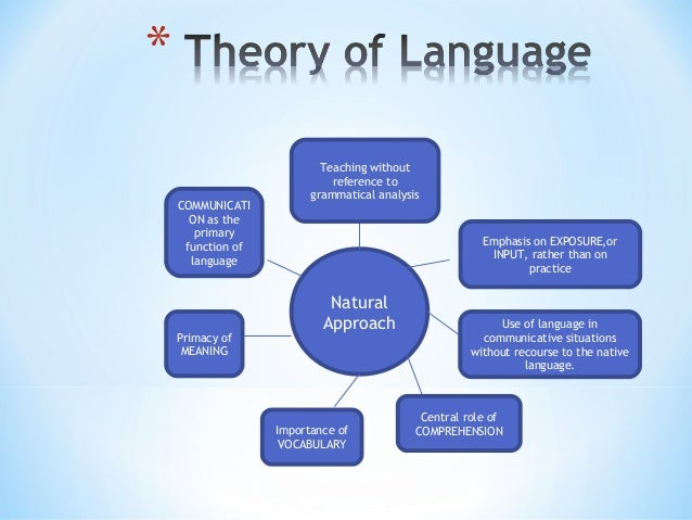 the natural approach and the input The natural approach developed by tracy terrell and supported by stephen krashen,is a language teaching approach which claims that language learning is a reproduction of the way humans naturally acquire their native language.