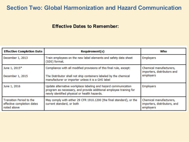 The Nature Of Chemical Hazards Amp Implications Of Ghs By Umdnj