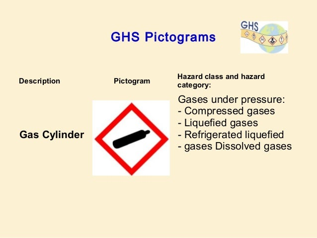 The Nature Of Chemical Hazards Implications Of Ghs By Umdnj