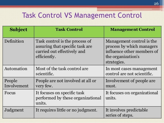the nature of management control systems 25 26 task control vs management
