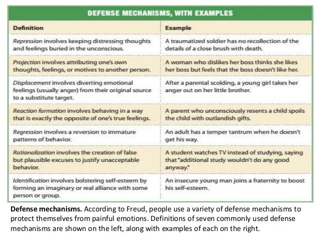 defense mechanisms freud Freud proposes that there are nine ego defense mechanisms that act the ego  uses in its job as the mediator between the id and the superego in  psychoanalysis.